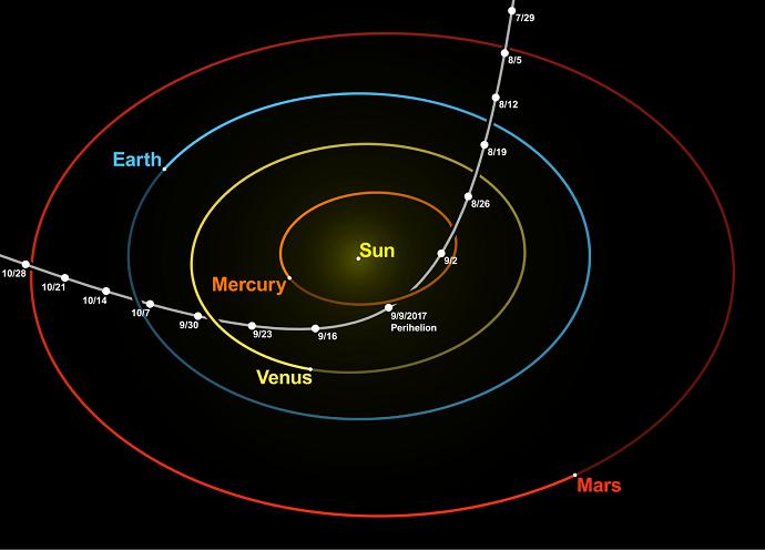 מסלולו ההיפרבולי של אומואמואה. האם מערכת השמש שלנו מלאה במבקרים חולפים כאלה? קרדיט: nagualdesign; Tomruen