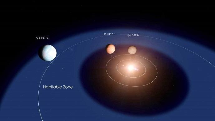 מערכת Gleise 357. כוכב הלכת d יכול להכיל מים על פני השטח – ואולי גם חיים. קרדיט: NASA's Goddard Space Flight Center/Chris Smith