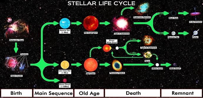 מחזור החיים של כוכבים. מצד ימין למעלה ישנו פער מסות בין כוכבי נויטרונים לחורים שחורים. קרדיט: R.N. Bailey