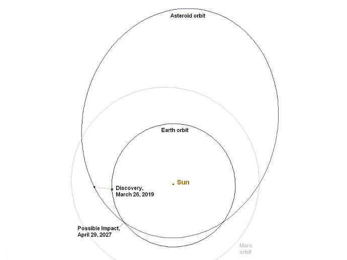 מסלולו של האסטרואיד המדומיין מדף התרגיל. קרדיט: CNEOS
