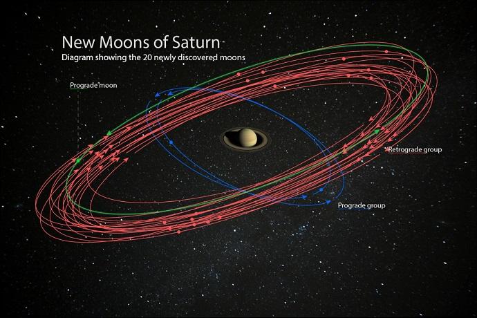 אילוסטרציה של מסלולי 20 הירחים החדשים. קרדיט: Carnegie Institution for Science