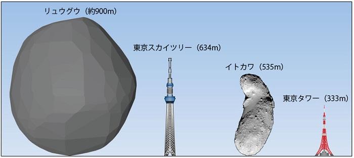 קצת פרופורציות: ריוגו (משמאל) בהשוואה למגדלים בכדור הארץ ולאסטרואיד איטוקוואה. קרדיט: JAXA