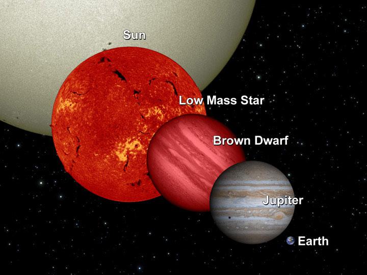 השוואה בין כדור הארץ, צדק, ננס חום, ננס אדום והשמש. קרדיט: NASA/JPL-Caltech/UCB
