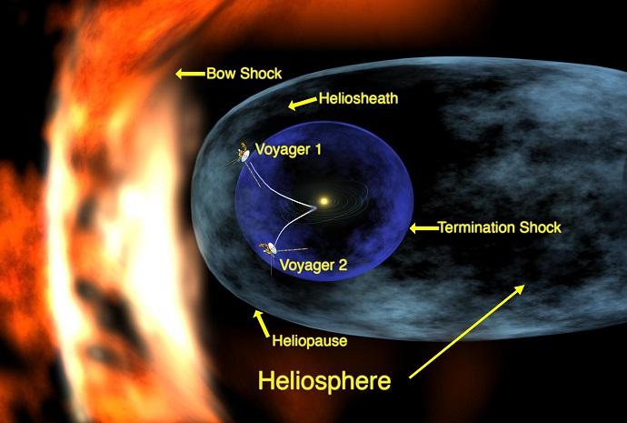 """החלליות הבינכוכביות של האנושות ביחס לבועה האלקטרומגנטית של השמש. קרדיט: נאס""""א"""