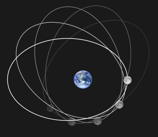 מסלולו המשתנה של הירח סביב כדור הארץ