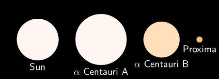 אלפא־קנטאורי – מערכת משולשת הנראית ככוכב אחד | David Benbennick