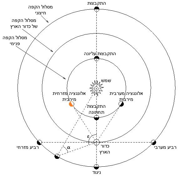 כוכבי הלכת הפנימיים והחיצוניים באלונגציה. חמה באלונגציה מזרחית | מקור:  Looxix; וויקימדיה
