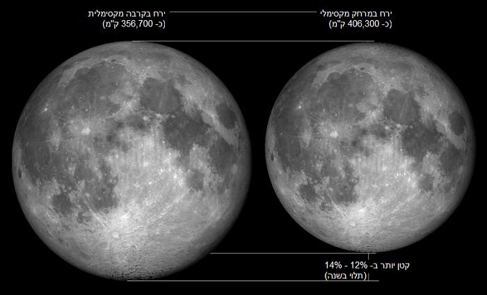 ההבדל בין ירח במרחקו המקסימלי מכדור הארץ לבין ירח במרחקו המינימלי