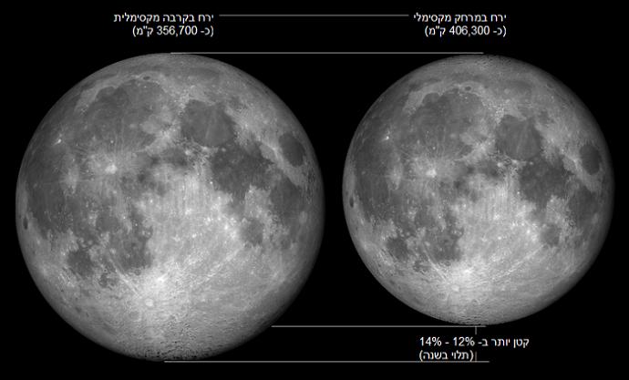 מיקרומון באפוגיאה (מימין) לעומת סופרמון בפריגיאה, במבט מכדור הארץ. קרדיט: Tomruen/Wikipedia