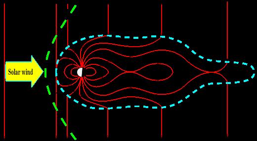 איחוי מגנטי בשעת סופה סולארית | קרדיט: RicHard-59