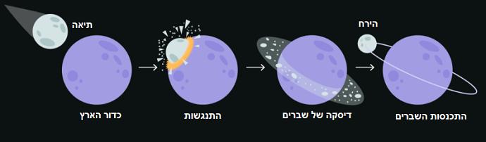 תרשים זרימה של היווצרות הירח – משמאל לימין: תיאה וכדור הארץ, ההתנגשות, טבעת של סלעים וגז שנוצרה סביב כדור הארץ הקודם ולבסוף התמצקה והייתה לירח. קרדיט: Citronade