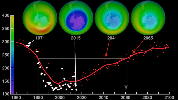 """החור באוזון והתחזית האופטימית: דיאגרמה של ריכוז האוזון באטמוספרה, לפי פרסום של נאס""""א משנת 2015"""