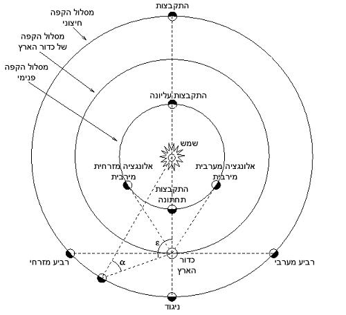 מיקומו של כוכב הלכת הפנימי הפנימי מימין (במקרה הזה: נוגה) הוא באלונגציה מערבית מרבית ונראה ככוכב בוקר