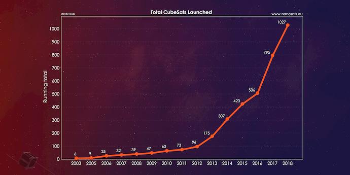 טבלה המראה את מספר לווייני הקובייה ששוגרו לחלל מ-2003 ועד סוף 2018. קרדיט: Erikkulu