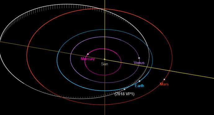 המסלול של 2018 VP1. קרדיט: JPL Small-Body Database Browser