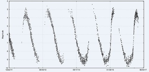 בליבו של כוכב פועם – בהירות הכוכב המשתנה עם הזמן. קרדיט: Lithopsian