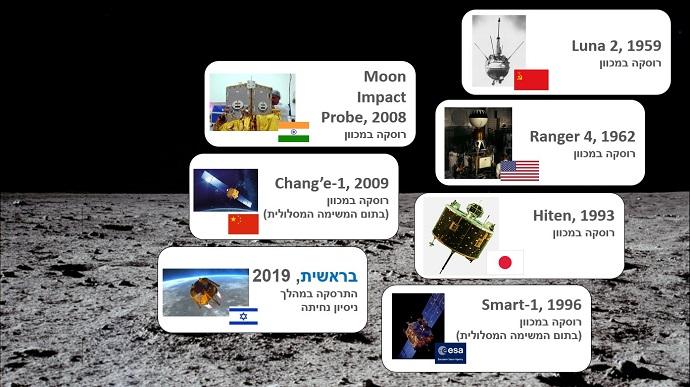 """רשימת המדינות שריסקו חללית על הירח: רוסיה (לונה2), ארה""""ב (ריינג'ר4), יפן (היטן), אירופה (סמארט1), הודו (מון אימפקט פרוב), סין(Chang'e 1)"""