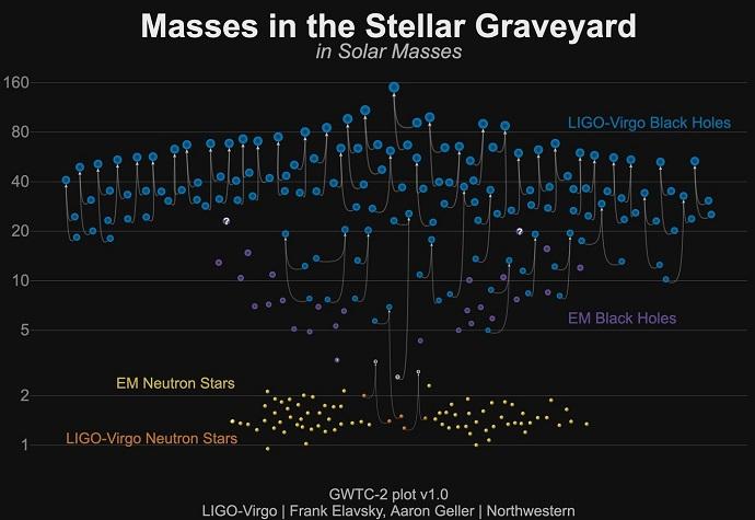גלי הכבידה שהתגלו עד כה, לפי מסות שמש. בכחול: חורים שחורים, בכתום: כוכבי נויטרונים, באפור: שלושה עצמים שטבעם לא ידוע. בסגול חורים שחורים ובצהוב כוכבי נויטרונים שהתגלו שלא דרך גלי כבידה. קרדיט: LIGO Virgo Collaboration / Frank Elavsky, Aaron Geller / North