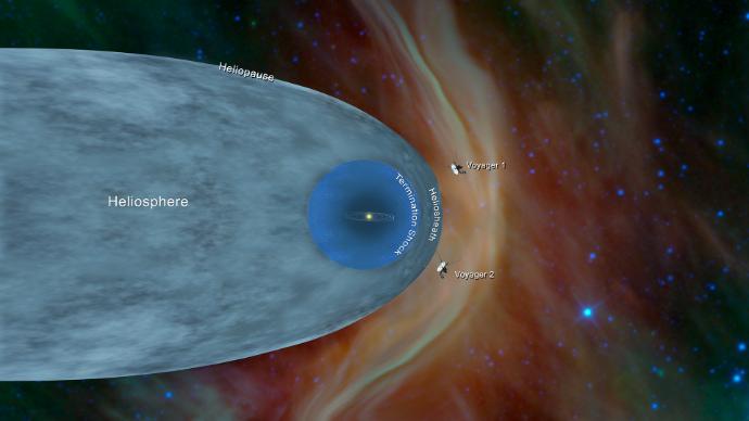 """שתי החלליות בהשוואה להליוספרה ולהליופאוזה. כל כוכבי הלכת נמצאים קרוב בהרבה לשמש עצמה. איור: נאס""""א"""
