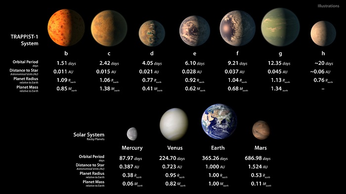 השוואה בין כוכבי הלכת במערכת השמש שלנו לבין אלה שבה TRAPPIST-1