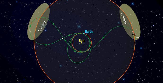 המסע של לוסי בחלל. קרדיט: Southwest Research Institute