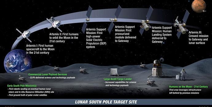 """ציר הזמן המתוכנן לתכנית ארטמיס-לונרגייט. קרדיט: נאס""""א"""