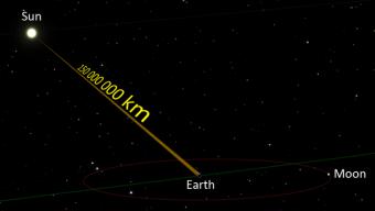 איור המתאר את מרחק השמש מכדור הארץ | איור: LucasVB; וויקיפדיה