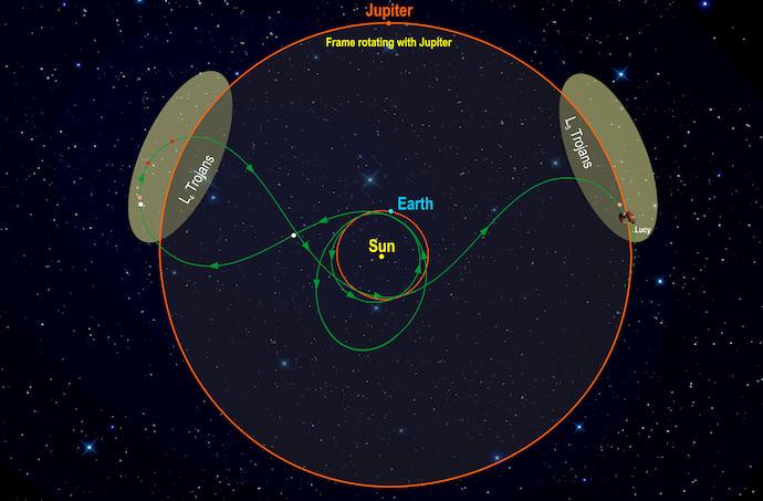 למעלה: המסע של לוסי. למטה: שני נחילי האסטרואידים הטרויאניים הסובבים סביב השמש יחד עם צדק. קרדיט: Astronomical Institute of CAS/Petr Scheirich ; Southwest Research Institute