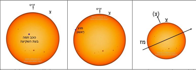 איור ימיני: מעבר כוכב חמה כאשר כיוון צפון כיפת השמיים הוא למעלה. באיור שבמרכז: תחילת המעבר כפי שתיראה בטלסקופים. באיור השמאלי: סוף המעבר של כוכב חמה על פני השמש.